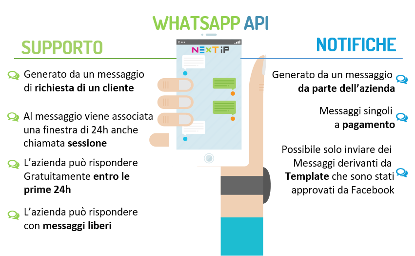 template whatsapp per contact center